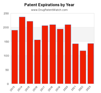 drug-patent-exp-by-year