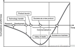 startup-valley-of-death