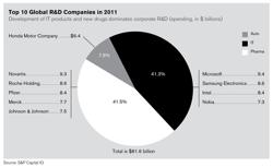 top-global-r-d-companies
